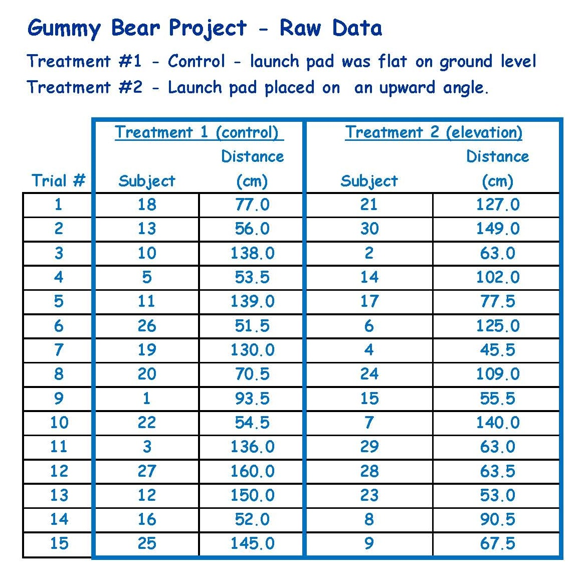 worksheet Gummy Bear Experiment Worksheet the gummy bear project see sample httpwww brunswick k12 me uspgrovesfiles201305gummy raw data table jpg